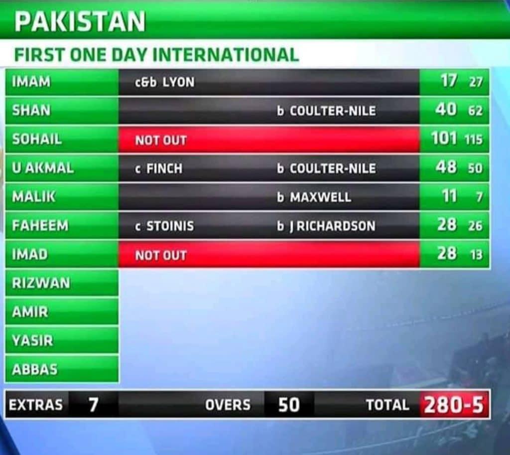 Batting Scorecard in cricket