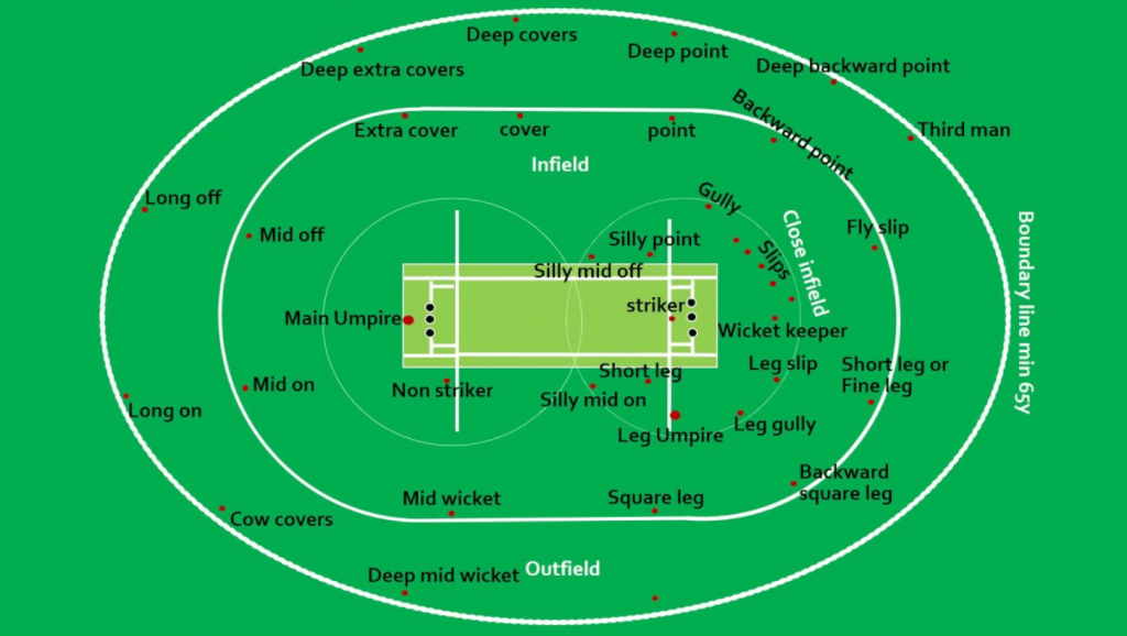 Cricket ground, cricket pitch, crease and wide-lines, cricket boundary