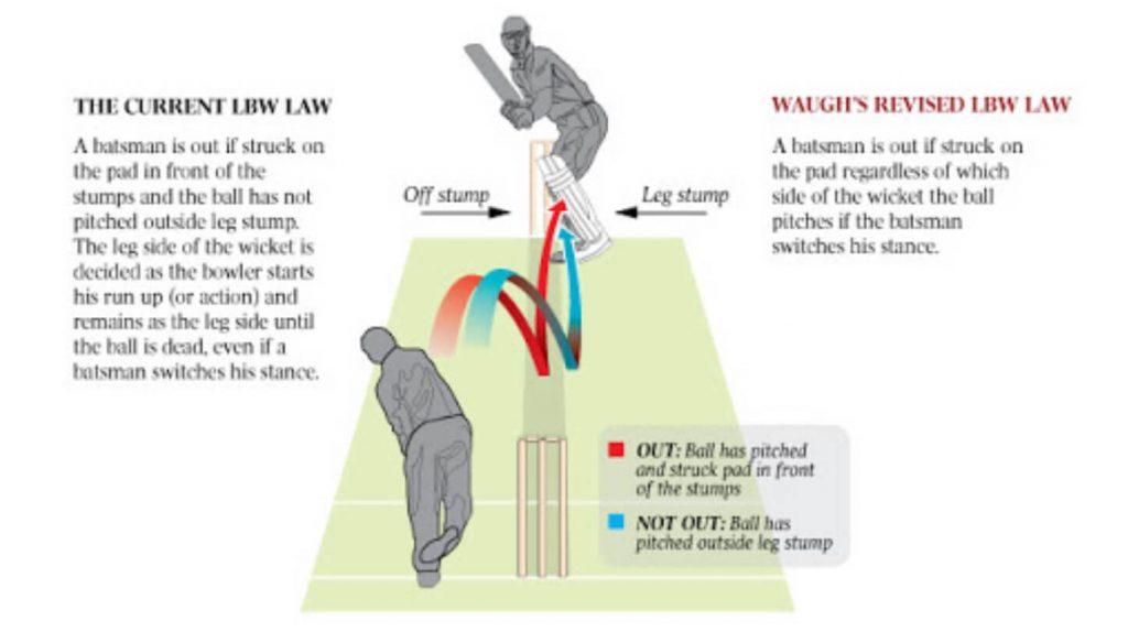 Leg Before Wicket Law