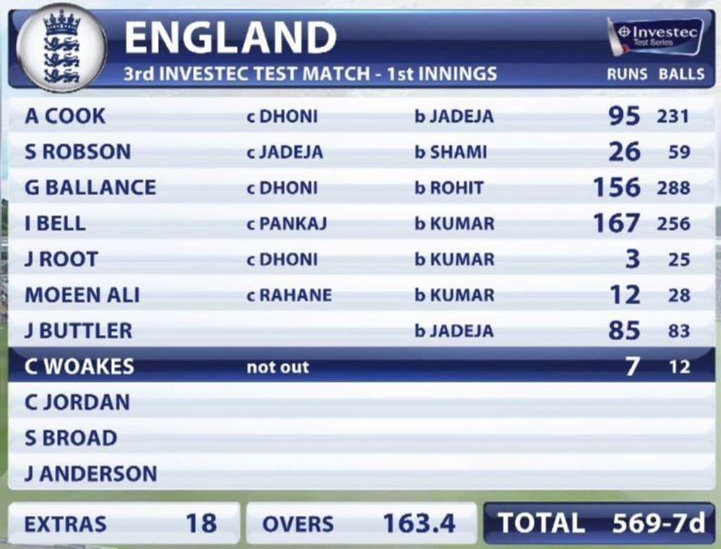 Batting scorecard in the game of cricket