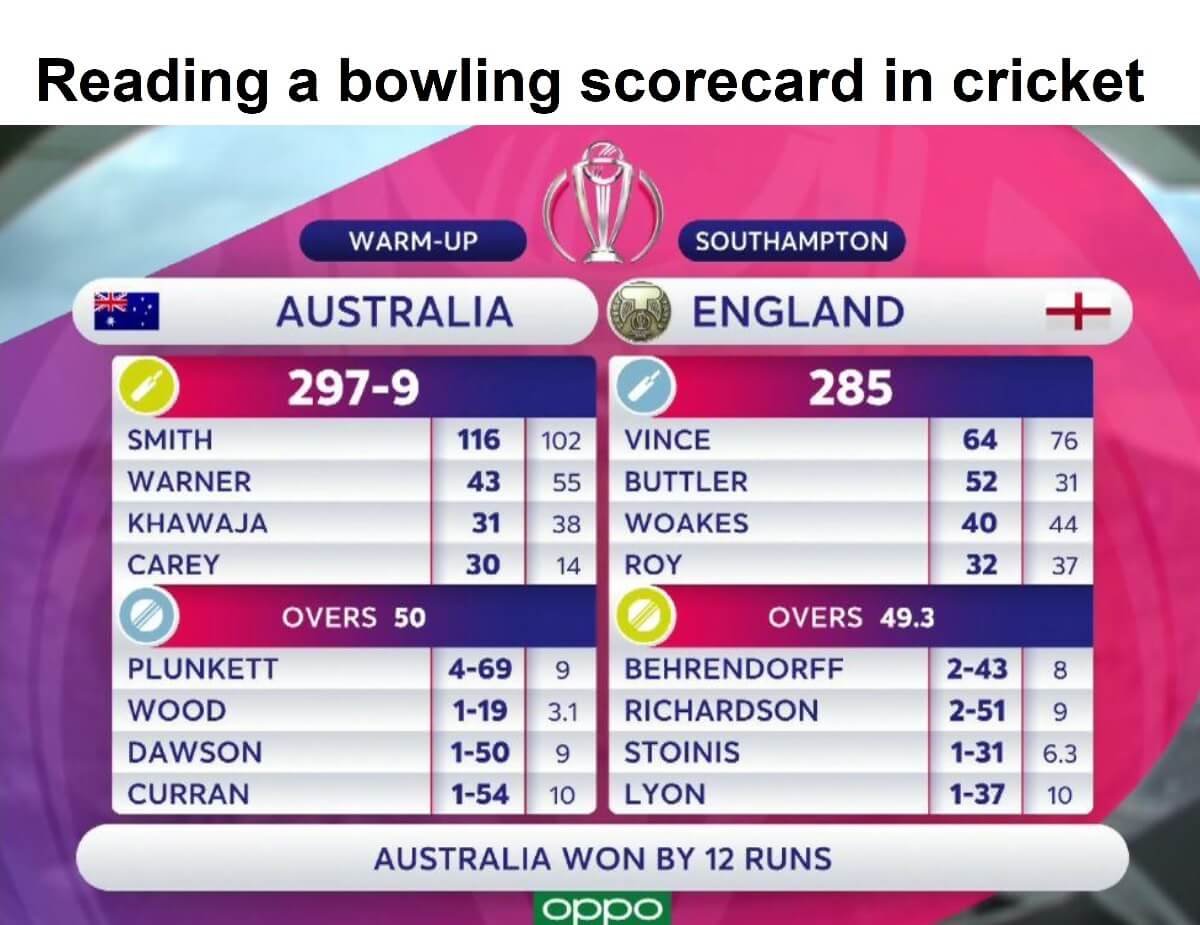 How to read cricket bowling scorecard