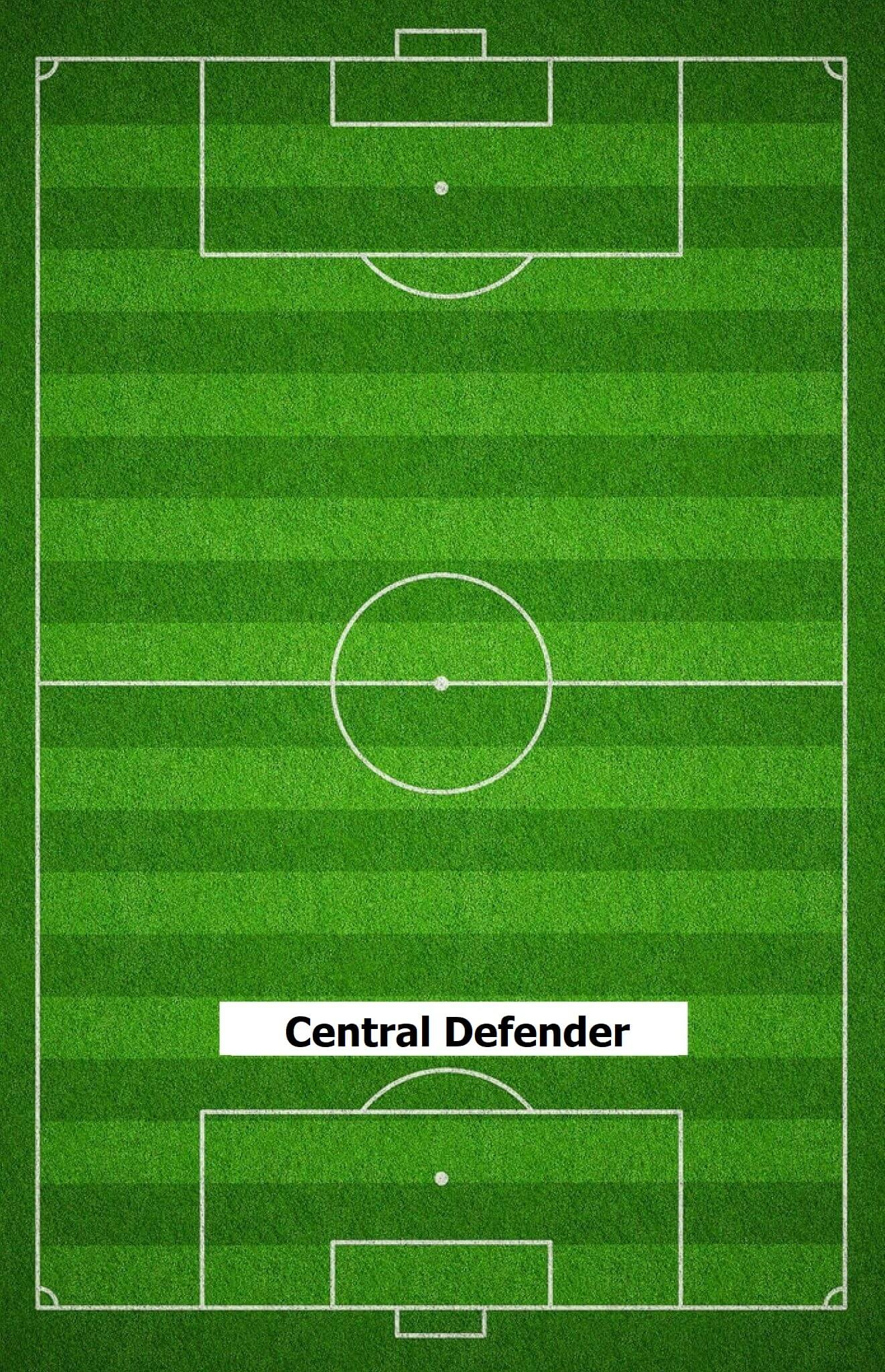 What is classic central defender, stopper and central defender cover in the game of football?
