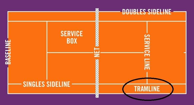 What is tramline in tennis?
